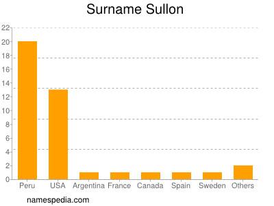 Surname Sullon