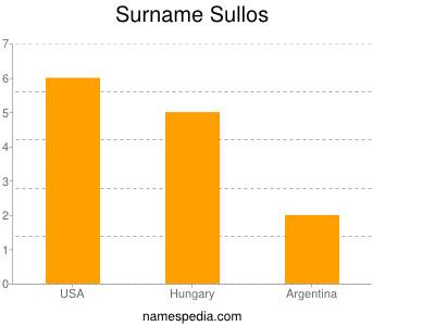 Surname Sullos