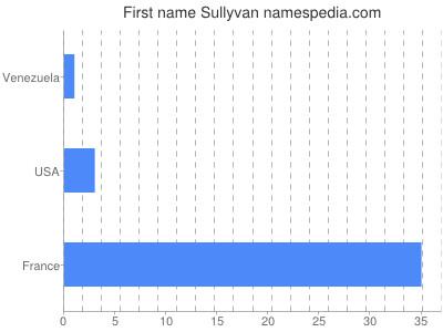 Given name Sullyvan