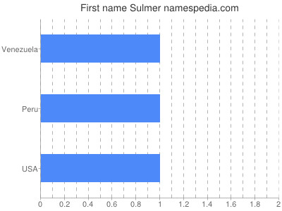 Given name Sulmer