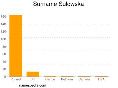 Surname Sulowska
