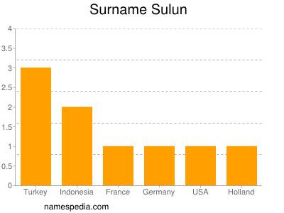 Surname Sulun