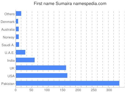 Given name Sumaira