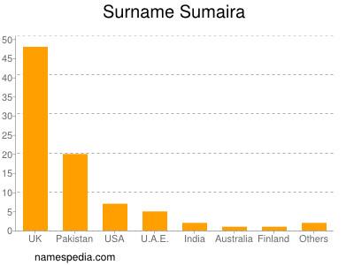 Surname Sumaira