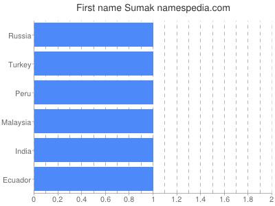 Given name Sumak