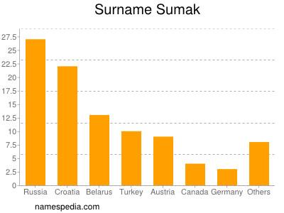 Surname Sumak