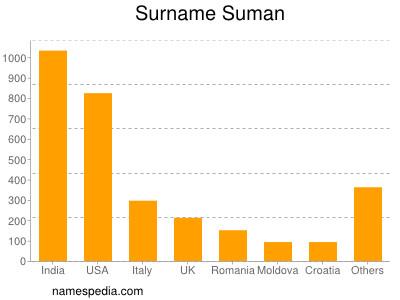 Surname Suman