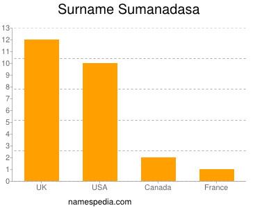 Surname Sumanadasa