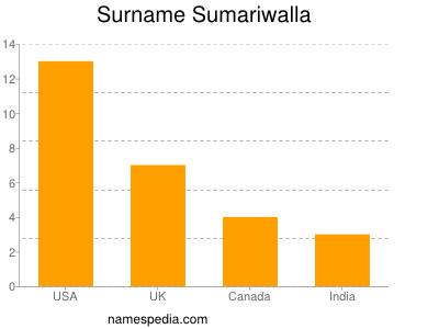 Surname Sumariwalla