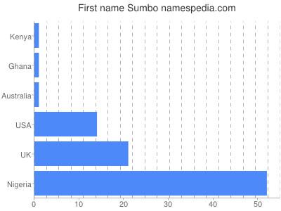 Given name Sumbo