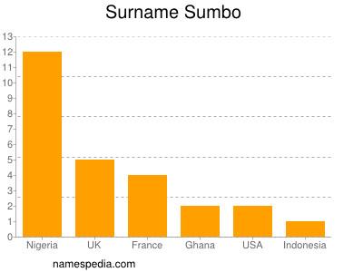Surname Sumbo