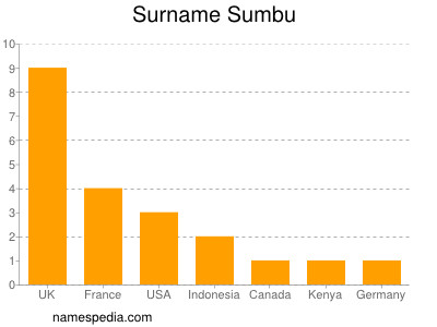 Surname Sumbu