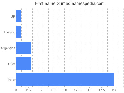 Given name Sumed