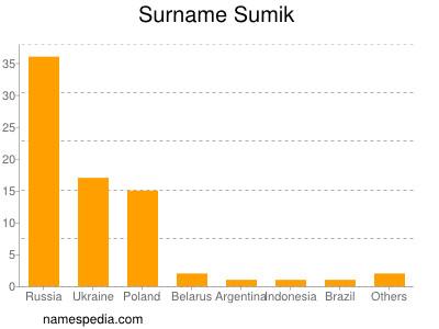 Surname Sumik