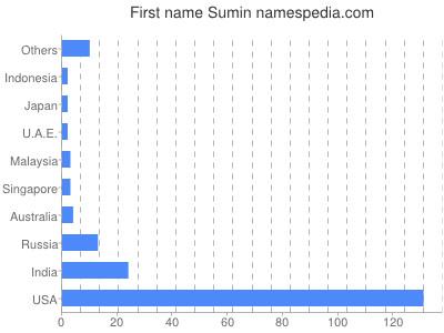 Given name Sumin