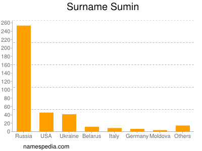 Surname Sumin
