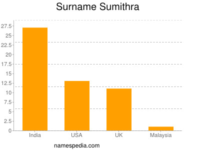 Surname Sumithra