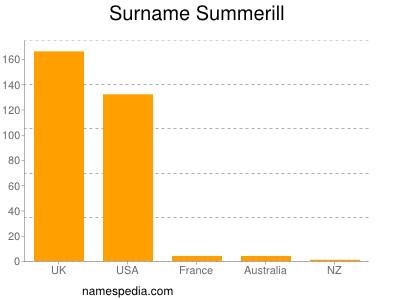 Surname Summerill