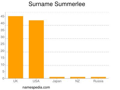 Surname Summerlee