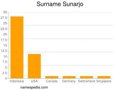 Surname Sunarjo
