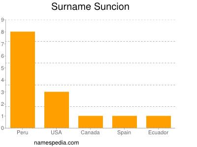 Surname Suncion