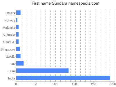 Given name Sundara