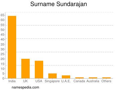 Surname Sundarajan