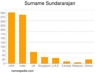 Surname Sundararajan