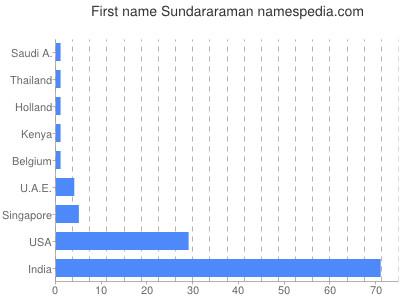 Given name Sundararaman