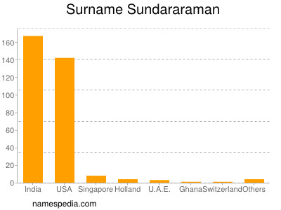 Surname Sundararaman