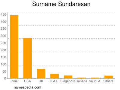 Surname Sundaresan