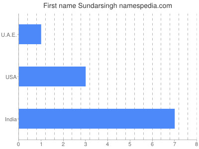 Given name Sundarsingh