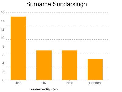 Surname Sundarsingh