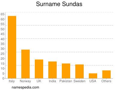 Surname Sundas
