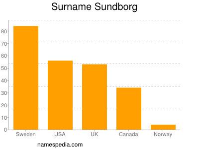 Surname Sundborg