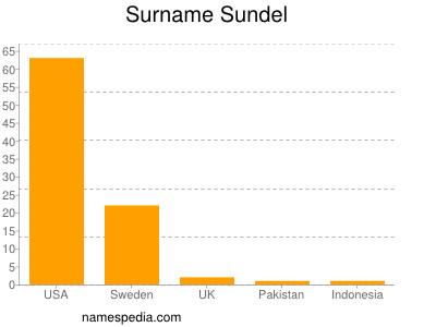 Surname Sundel