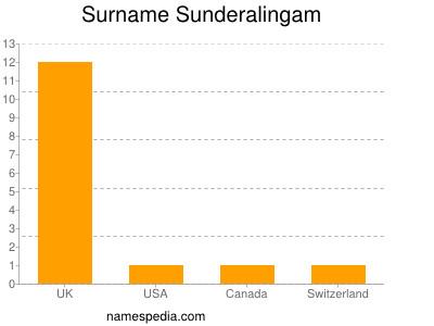Surname Sunderalingam