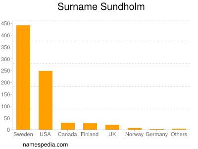 Surname Sundholm