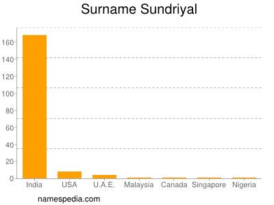 Surname Sundriyal