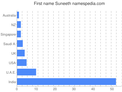 Given name Suneeth