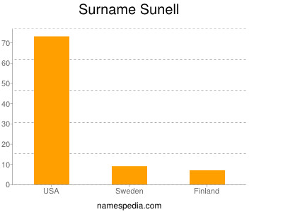 Surname Sunell