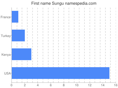 Given name Sungu
