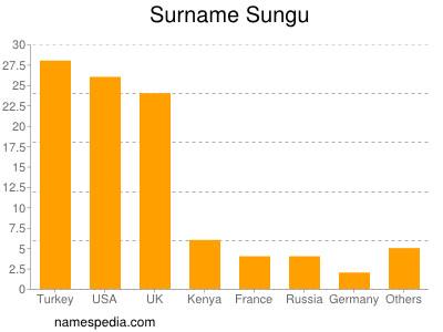 Surname Sungu