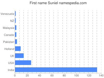 Given name Suniel