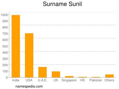 Surname Sunil
