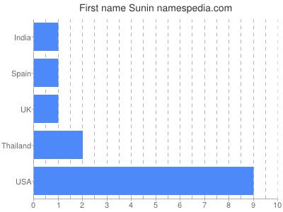 Given name Sunin