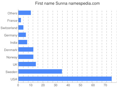 Given name Sunna