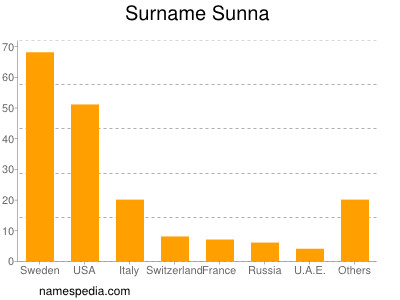 Surname Sunna
