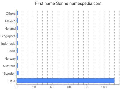 Given name Sunne