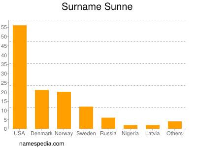 Surname Sunne